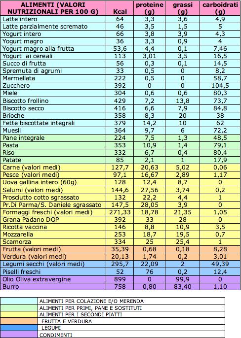 calorie al giorno per non aumentare di peso