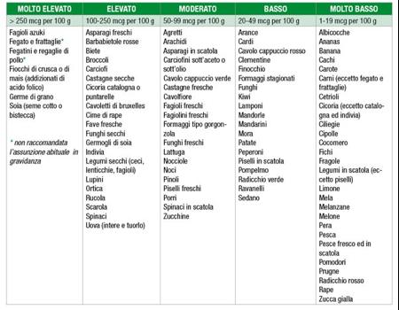 dieta per trigliceridi colesterolo e diabetes